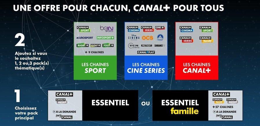 canal+ canalsat a la demande