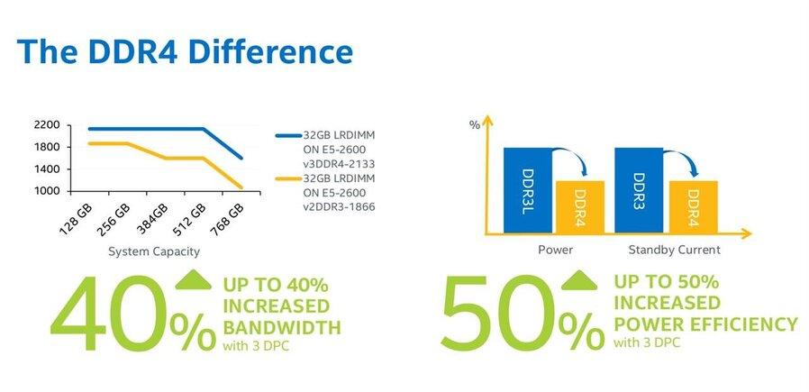 DDR4, LPDDR4 et tarif de la mémoire : Intel livre ses prévisions