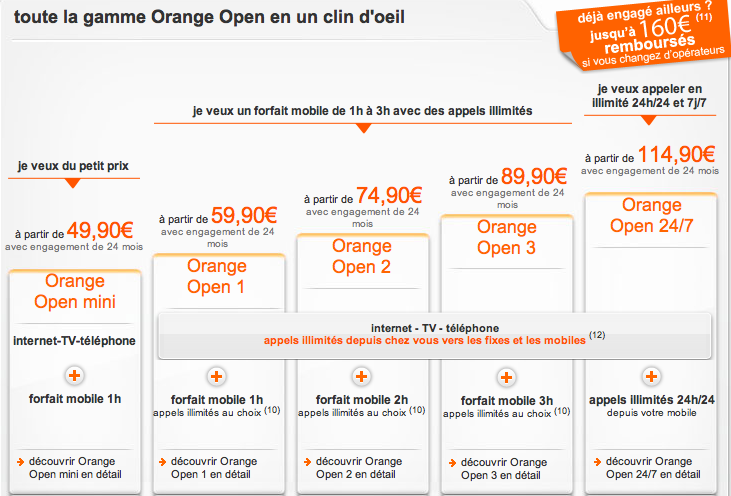 orange d cline son offre quadriplay open pour la fibre optique. Black Bedroom Furniture Sets. Home Design Ideas