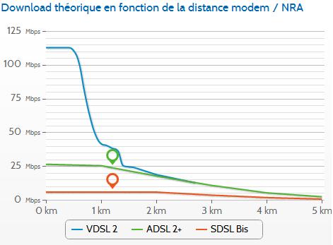 OVH VDSL2 debits