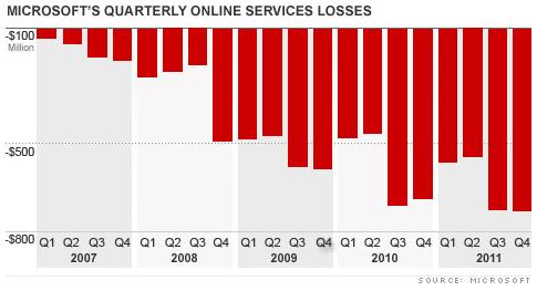 Bing pertes