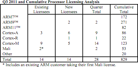 ARM puces CPU Q3 2011