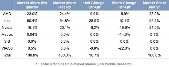 Puces graphiques Q3 2011 Intel NVIDIA AMD