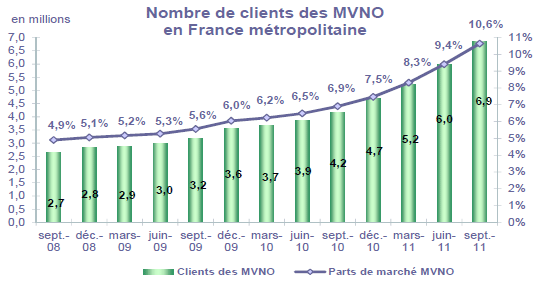 MVNO France Q3 2011