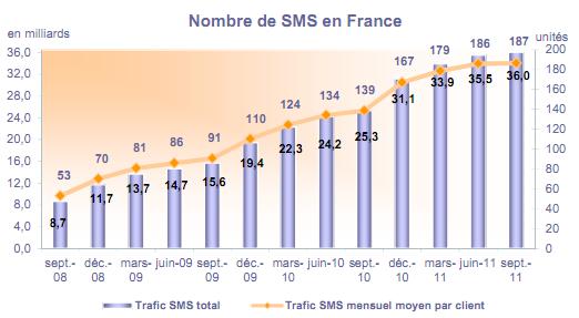 SMS France Q3 2011