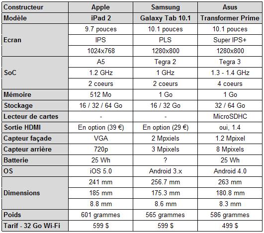 Tablette Eee pad Prime ipad 2 galaxy tab 10.1