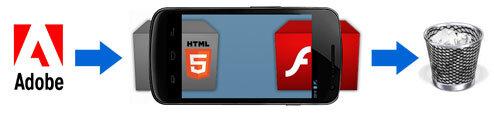 Une Adobe Abandon Flash HTML5