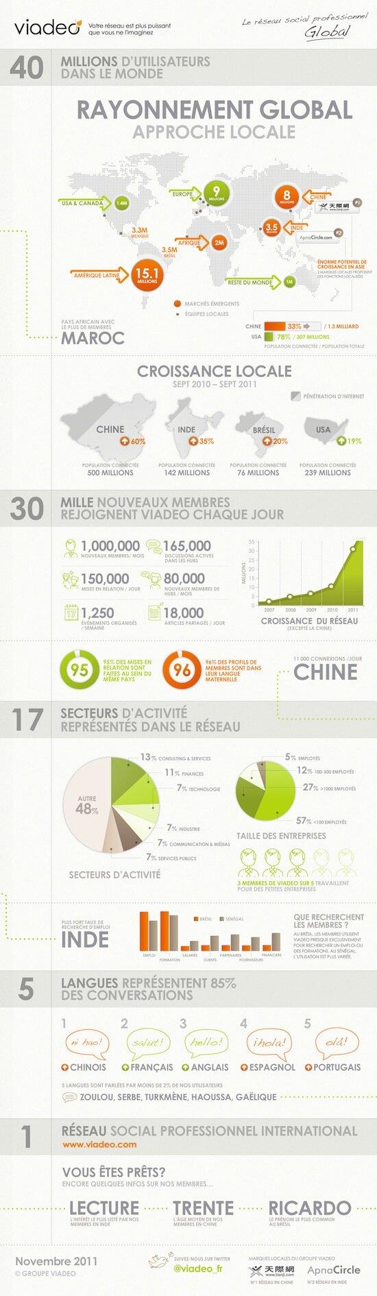 Viadeo infographie