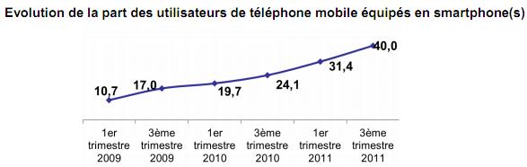 Smartphones Q3 2011 France
