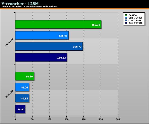 Sandy Bridge-E Core i7 3960X SuperPi Wprime Y-cruncher