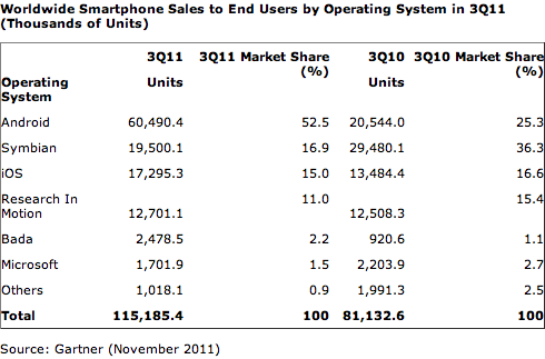 Telephones Q3 2011 monde Gartner