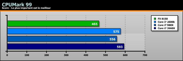 Sandy Bridge-E Core i7 3960X benchs