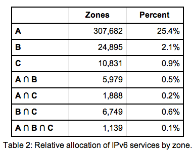 IPv6 taux adoption pays 2011