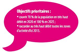 Plan France Numerique 2012 2020