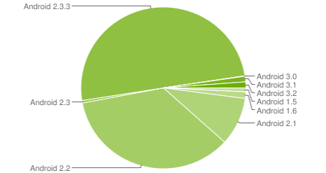fragmentation android versions