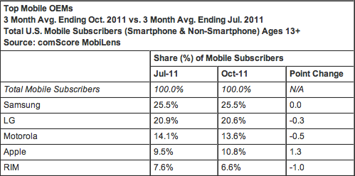 Mobile USA octobre 2011 comScore