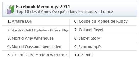 Facebook rétrospective 2011