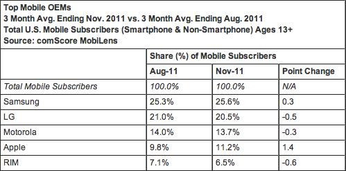 Mobiles USA novembre 2011 comscore
