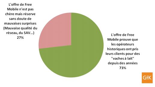 GfK Free Mobile sondage