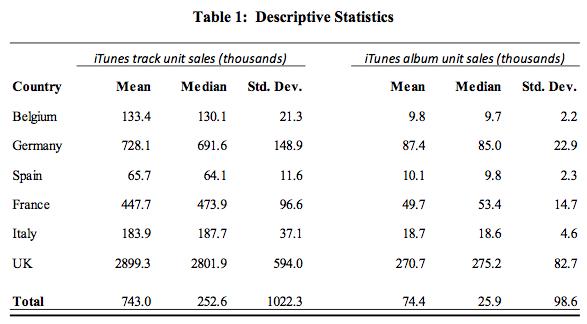 Etude Hadopi impact iTunes