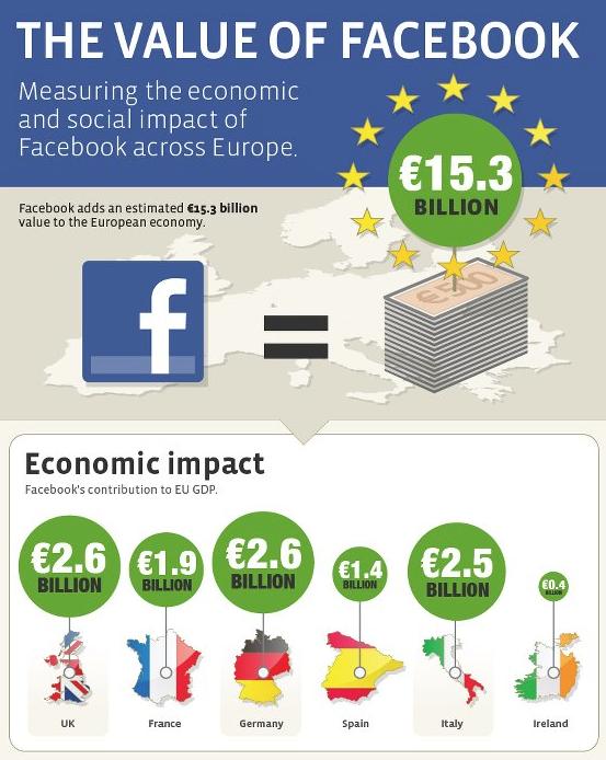 Facebook impact Europe