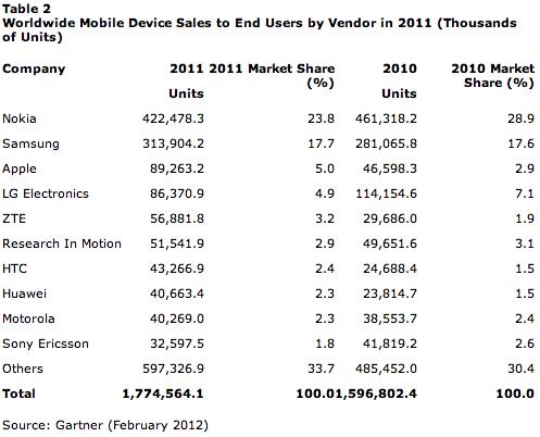 Mobiles 2011 Gartner