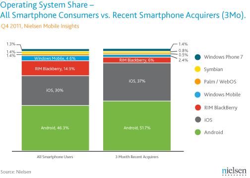 Nielsen smartphones USA
