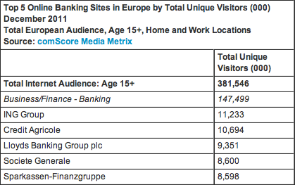 ComScore internet Europe 2011