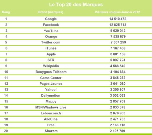 Mediametrie statistiques mobiles janvier 2012