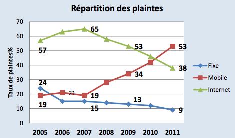 AFUTT plaintes France 2011
