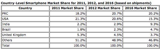 IDC prévisions smartphones 2012 2016