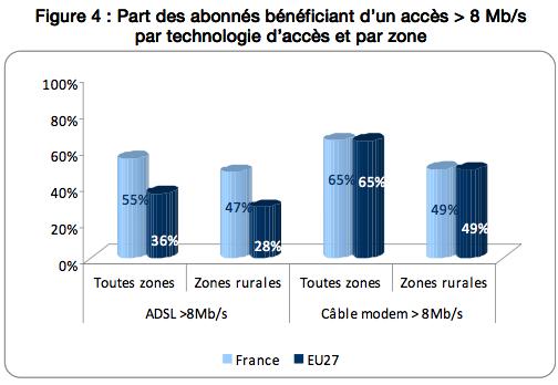 Idate France THD ADSL