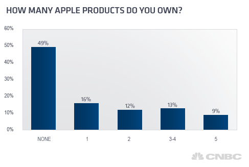 Apple USA sondage 2012