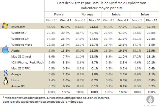 AT Internet OS parts en visites 2012 Windows Apple