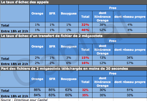 Free Mobile Orange SFR BT tests appels 3G