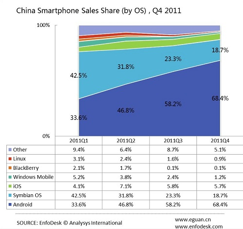 Chine smartphones Android Symbian iOS