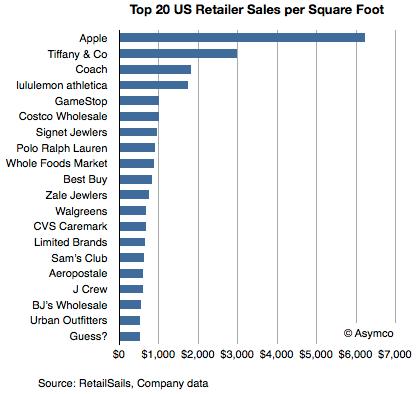 Boutiques Plus Les États Unis Lucratives Des Sont Apple Stores dBECxeQroW