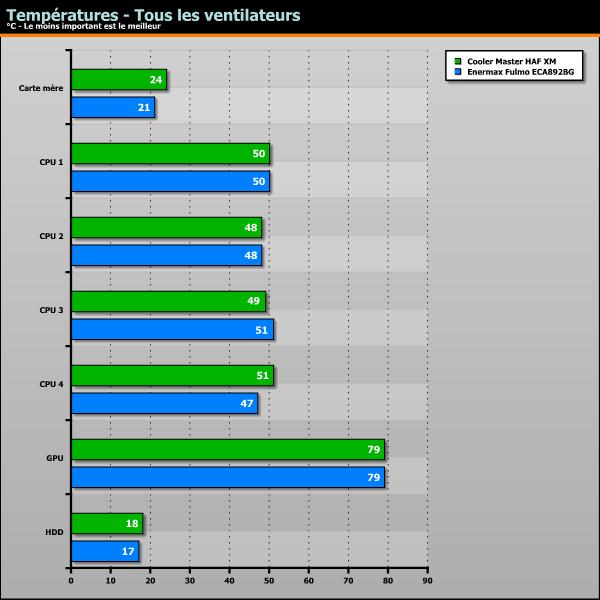 températures - tous les ventilateurs