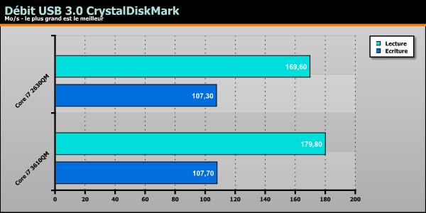 ASUS K75VM debit USB 3.0