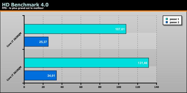 ASUS K75VM HD Benchmark 4.0