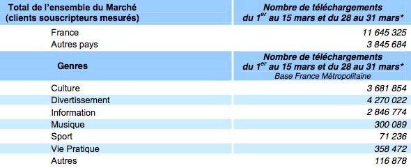 Radios France Q1 2012 Mediametrie