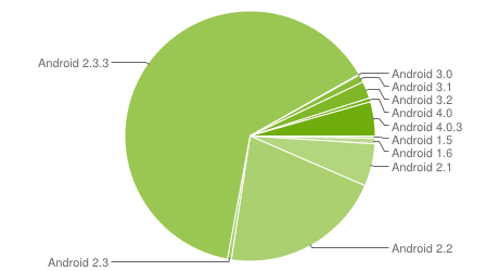 Android fragmentation mai 2012