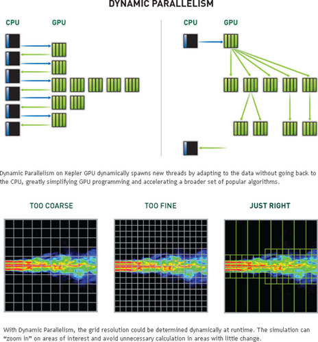 NVIDIA Dynamic Parallelism