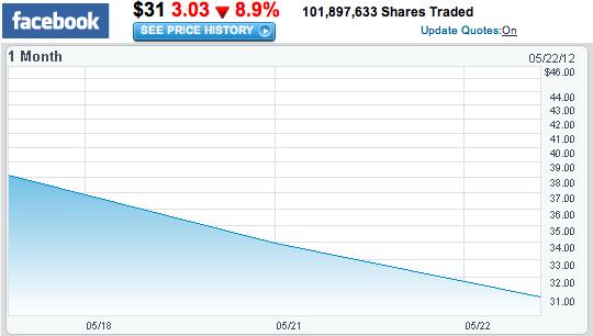 Facebook bourse mardi 22 mai 2012