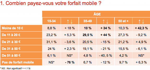 Baromètre T1 2012 France Mobile