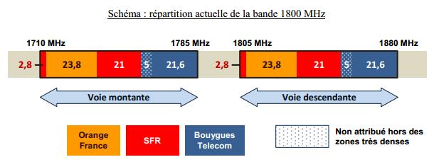 Bande 1800 MHz 2G