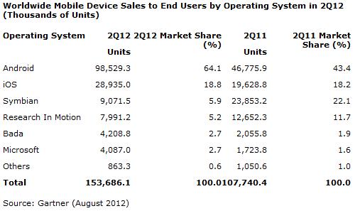 Telephones smartphones Q2 2012 Gartner