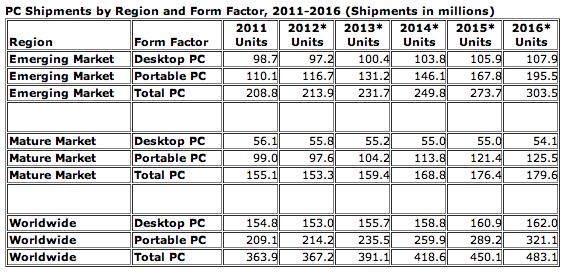 Livraisons PC 2016 IDC