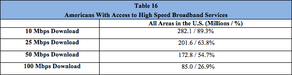 FCC USA haut debit 2012