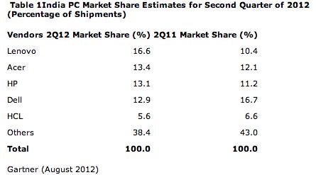 Inde marché PC 2012